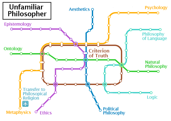 Philosophy-subway-map
